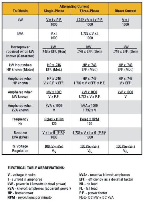 Usefull Information Of Generators Electrical Tables